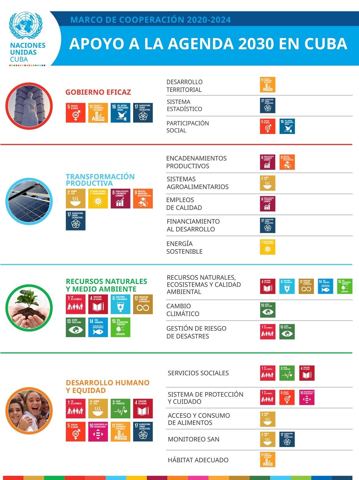 INFOGRAFÍAS. MARCO DE COOPERACIÓN 2020-2024